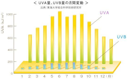 uv_ray_year_data_img01